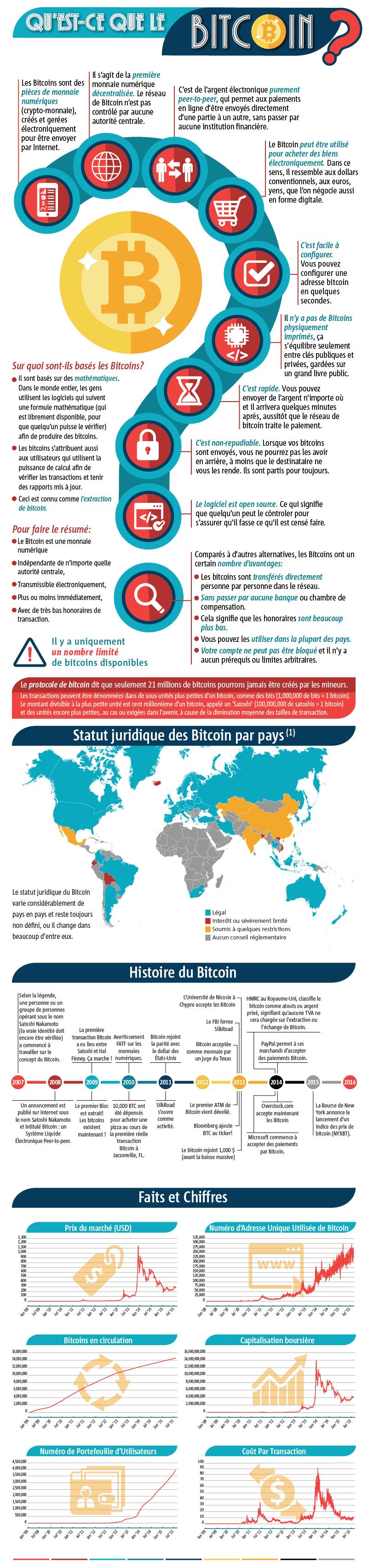 Qu'est ce que le Bitcoin ? Histoire du Bitcoin