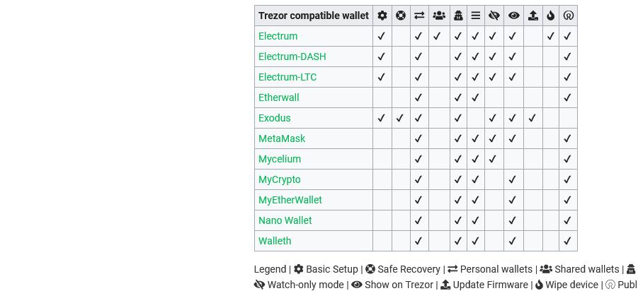 Cryptomonnaies supportées par trezor hardware wallet