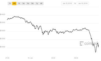 chutte bitcoin courbe