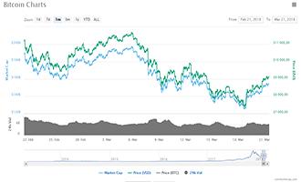 chutte du cours du bitcoin 2018
