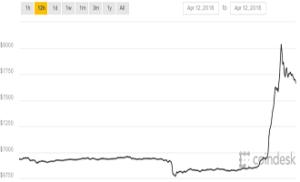 envolée du cours du bitcoin